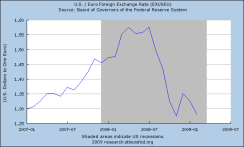 st-louis-fed-dollar-v-euro-3-09-researchstlouisfedorg